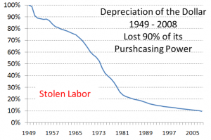 Stolen Labor Depreciation of the Dollar 1949 - 2008