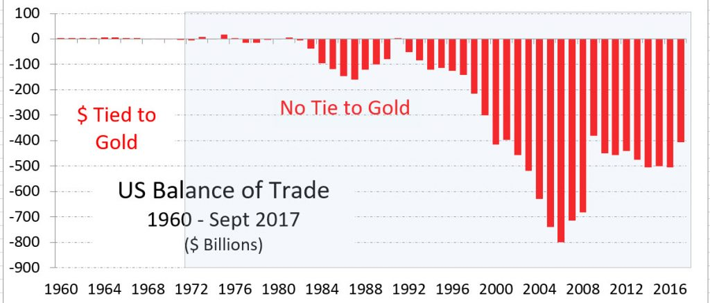 United States Balance of Trade, 1960 – Sept 2017 ($ Billions)